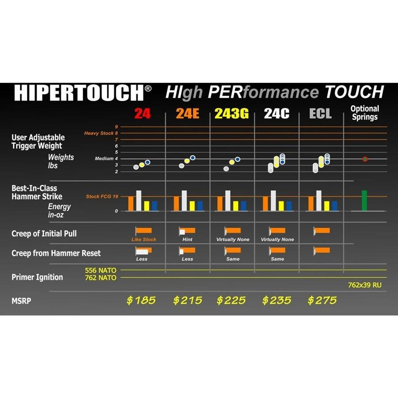 Hiperfire Hipertouch Competition (formerly 24C) for AR15/AR10