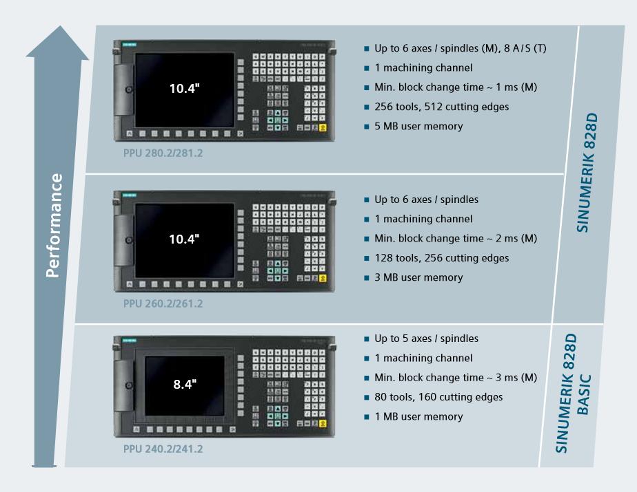 Siemens SINUMERIK 828D CNC - Turnkey CNC Retrofit Solution