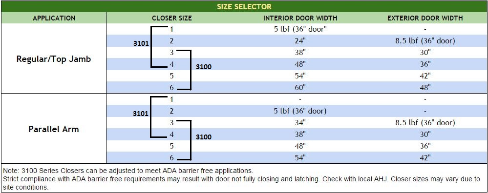 PDQ 3100 Door Closer Size Selector | PDQ 3101 Door Closer Size Selector