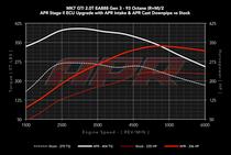 APR ECU Upgrade - 2.0T GTI/A3/TT - MQB