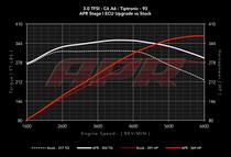 APR ECU Upgrade - 3.0T TFSI - C6 A6 & Q7 - Simos 8.3