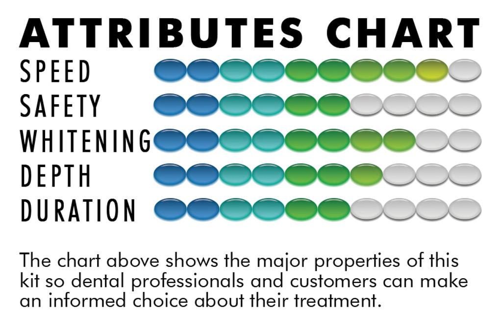 38% CP Hi-Intensity Whitening Kit (4 Syringes)