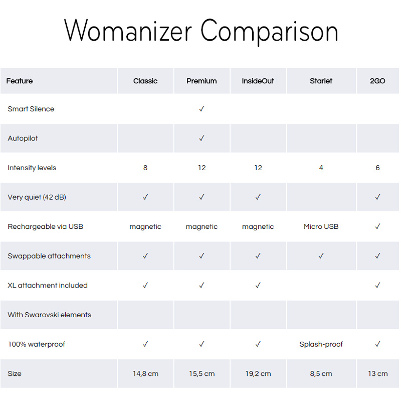womanizer comparison chart
