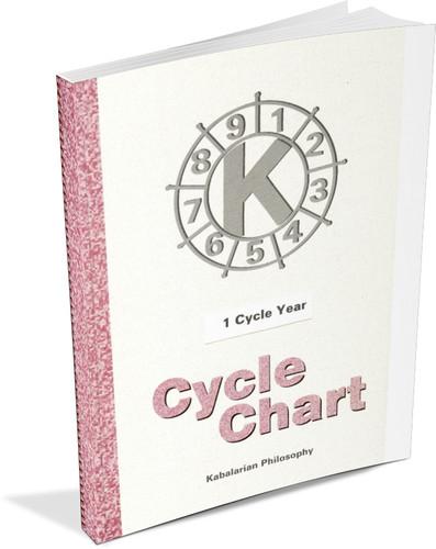 Full 9 Year set of Cycle Charts - Printed