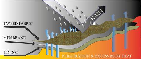 tweed-waterproof-diagram-large.png
