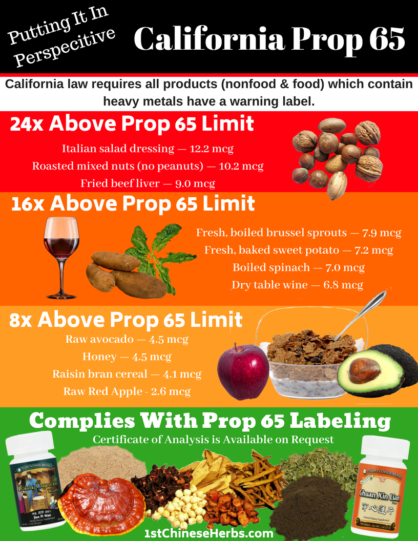 Information & examples on California Prop 65