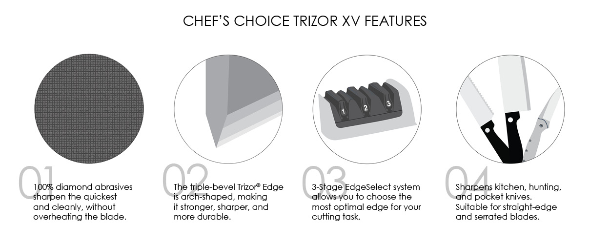 chefs-choice-trizorxv-features.jpg