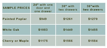 sample-prices-shaker-2-doors-2-drawers-under.jpg