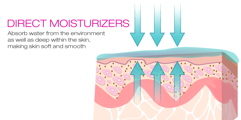 direct-moisturizers.png