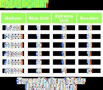 Dosage Chart
